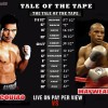 Pacquiao VS Mayweather Tale of the Tape